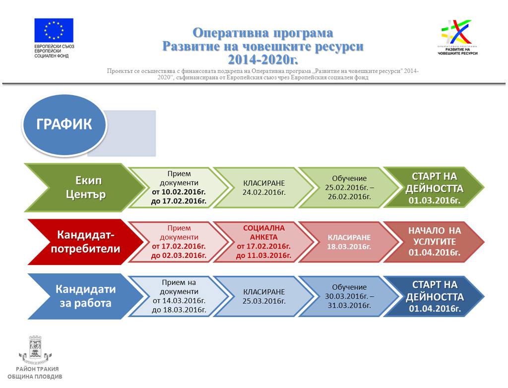 """Проект """"По-добър живот в Район """"Тракия"""" - график"""